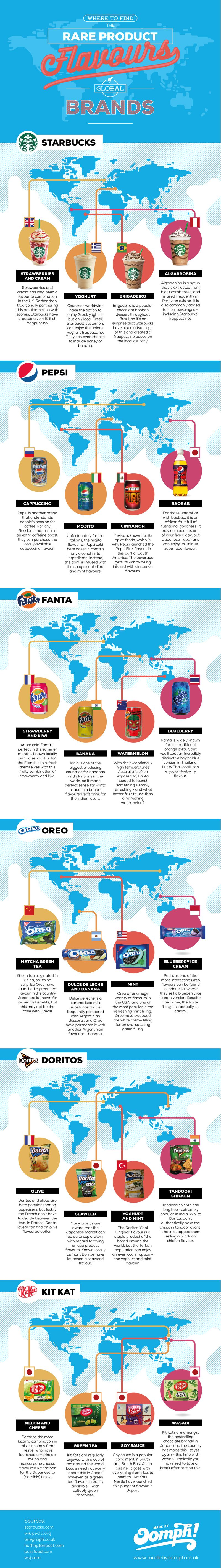Oomph Infographic on brand flavours