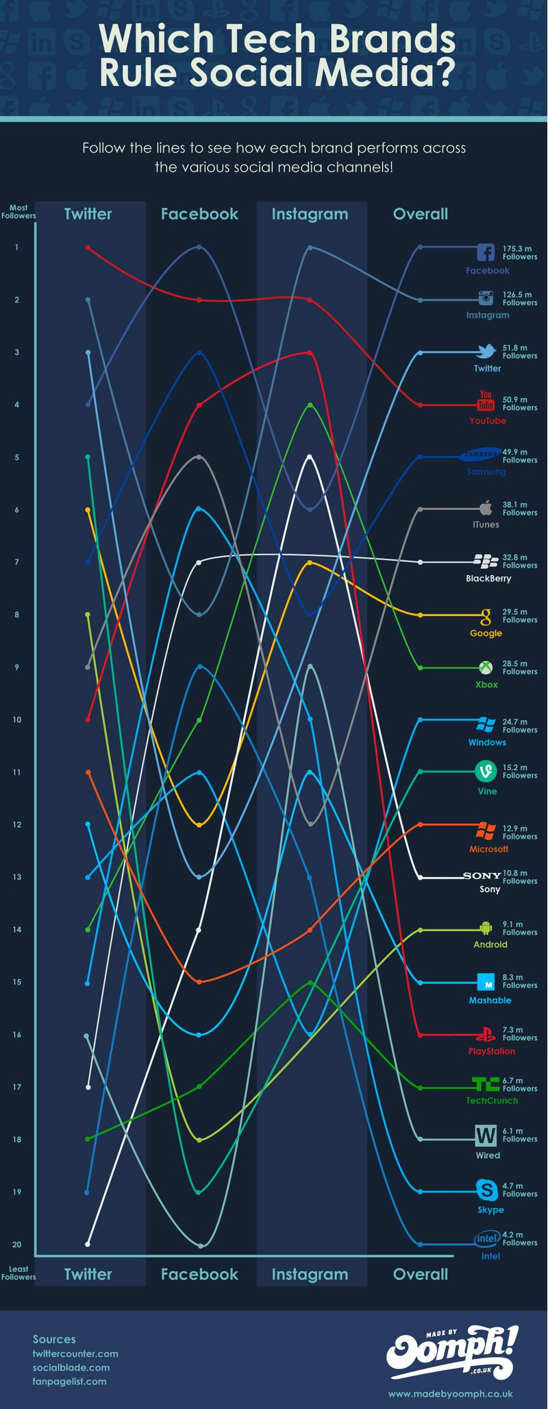 Oomph infographic on leading tech brands on social media